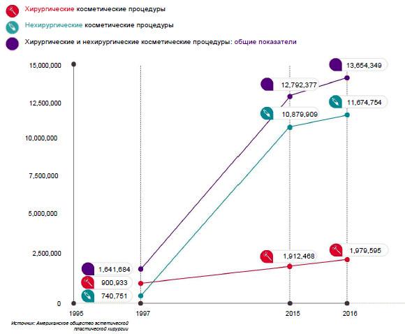 Рост количества процедур с 1997 года