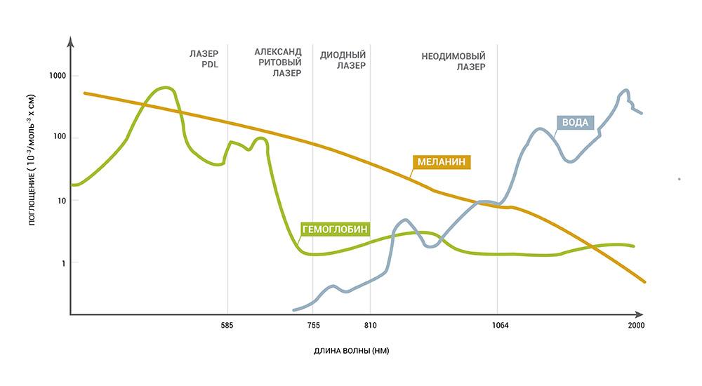 График поглощения излучения лазеров