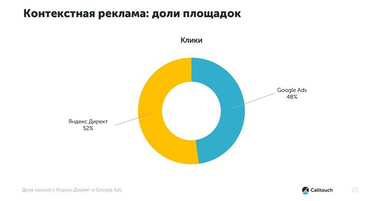 Стоимость привлечение клиентов в интернете