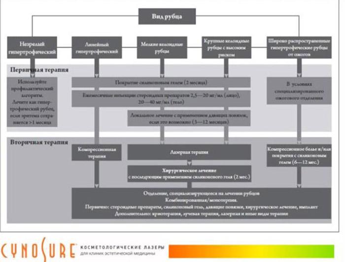 Алгоритм лечения рубцов