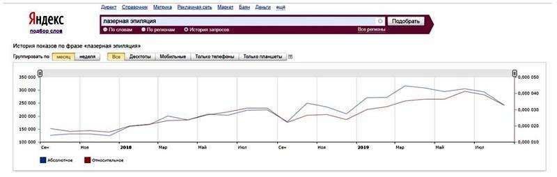 График запросов по лазерной эпиляции за последние 2 года.