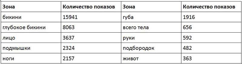 Статистика Яндекс.Вордстат на сентябрь 2019