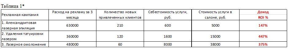Результаты рекламной кампании за 3 месяца