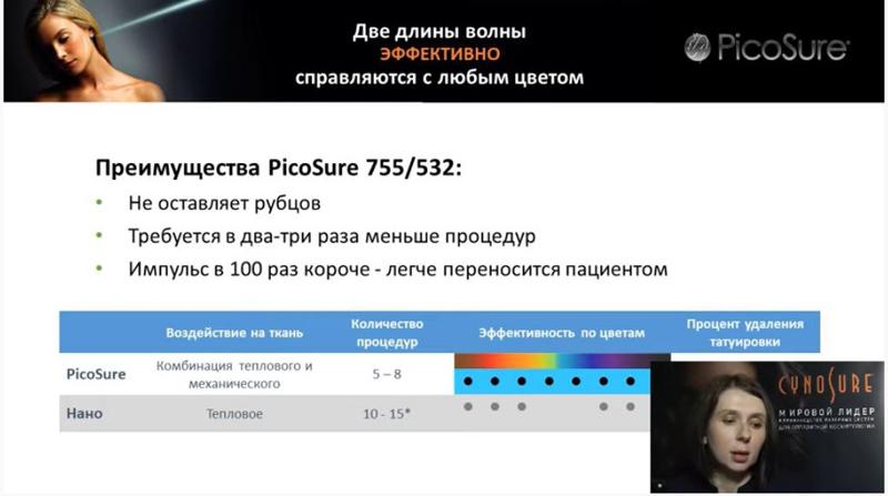 Преимущества лазера Picosure
