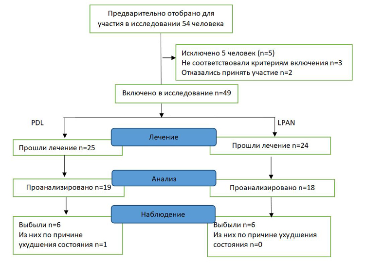 Блок-схема, выполненная в соответствии с рекомендациями CONSORT, которая показывает динамику численности участников на разных этапах проведения исследования.