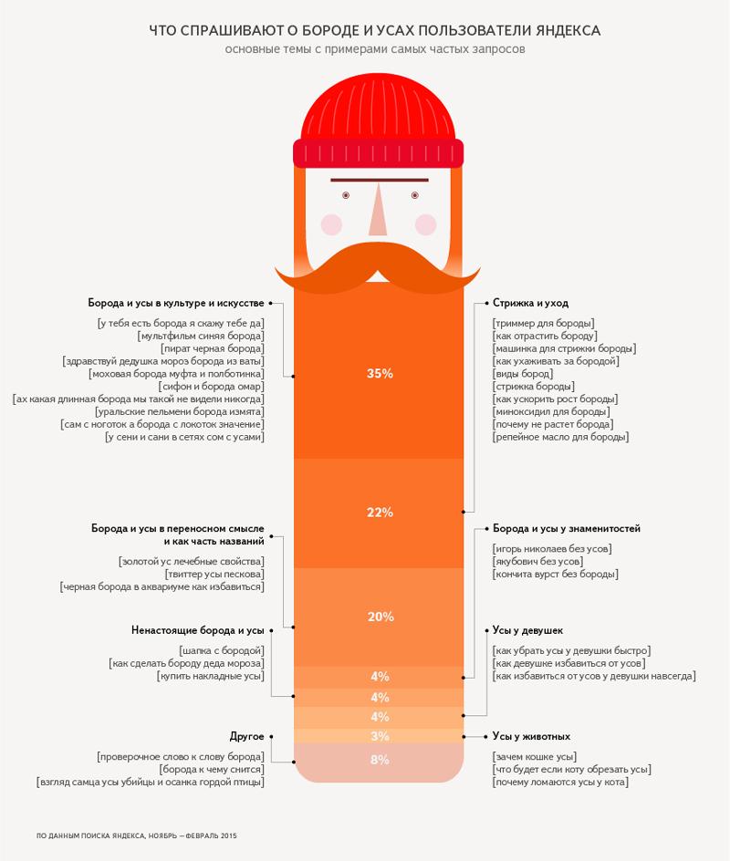Каждый месяц россияне задают «Яндексу» свыше полумиллиона запросов со словами «борода» и «усы».