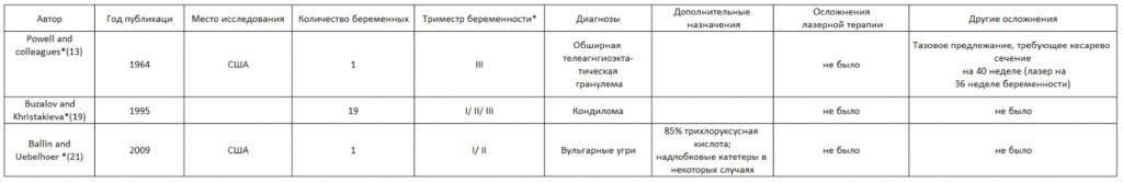 Таблица 2 . Обзор литературы - 1064 nm Nd: YAG лазер