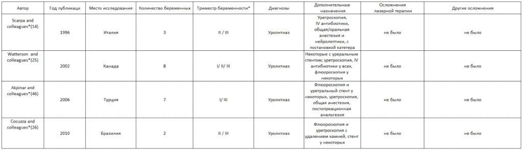 Таблица 3 . Обзор литературы - 2100 nm Гольмиевый лазер