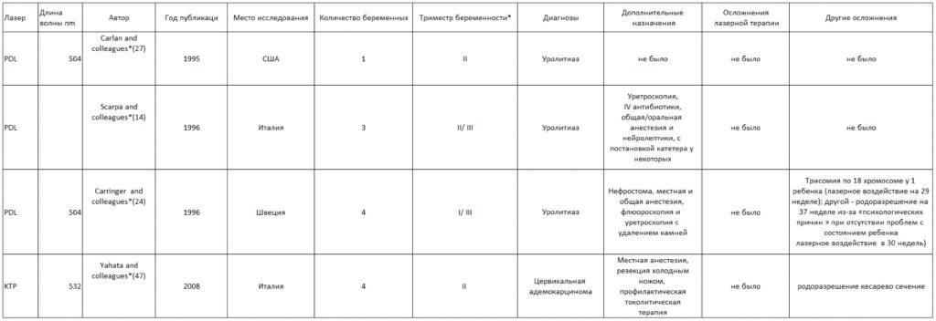 Таблица 4 . Обзор литературы - 504-532 nm лазер