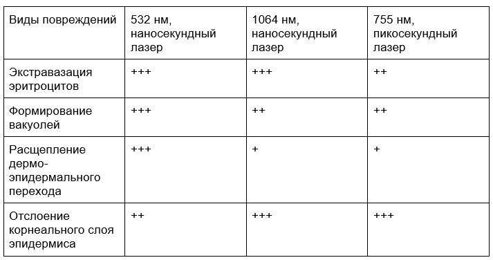 Таблица 3. Гистопатологические изменения в тканях, вызванные воздействием лазерного излучения с различной длиной волны и продолжительностью импульса