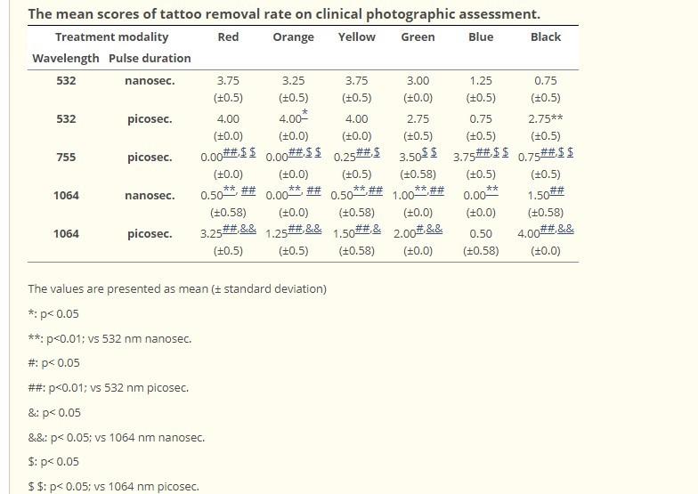 Таблица 2. Балльная оценка эффективности удаления татуировок по фотографиям
